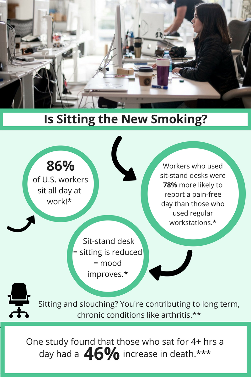Health effects of sitting down on office workers in workplace