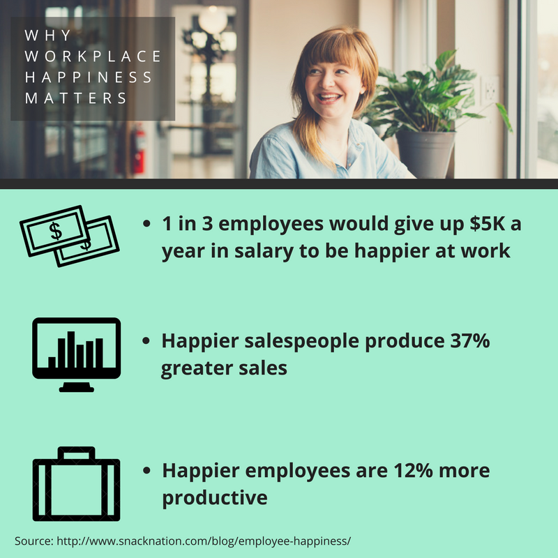 happy employees to increase workplace happiness
