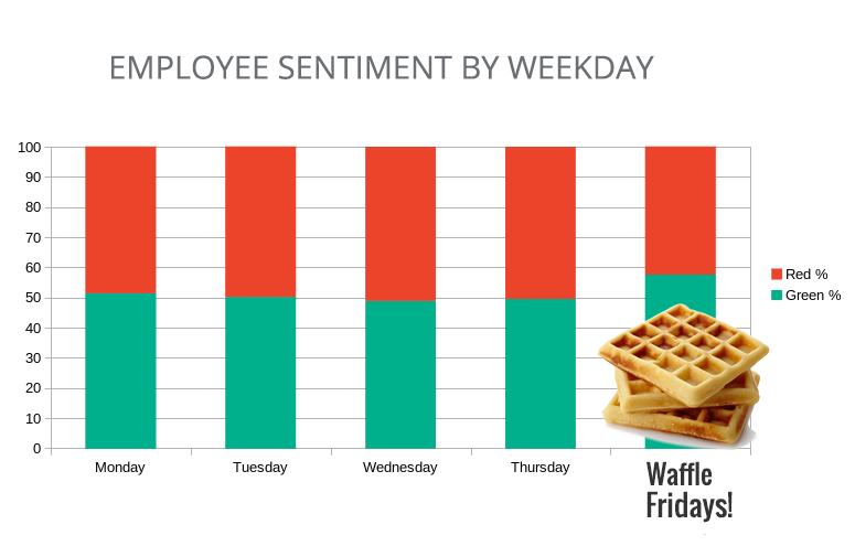 Boost morale at work using HR Data: Waffle Fridays