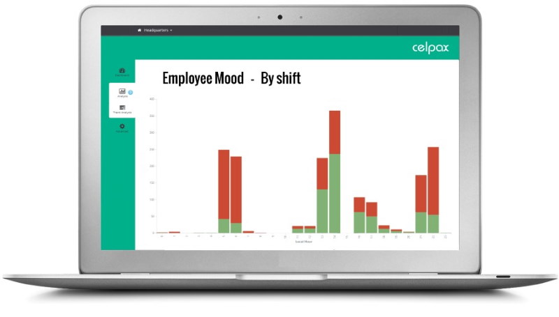 Shift workers analytics from the kiosk survey