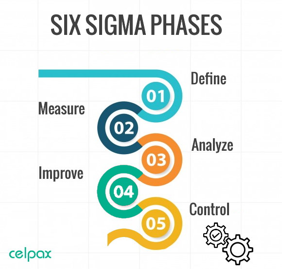 5 phases of Six Sigma
