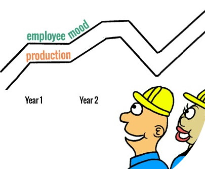 Lean KPI for employee morale